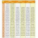 台灣通用油畫框.號數框畫布尺寸表(y00217)(特價商品)